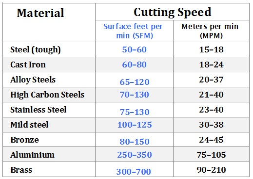 Cutting Speed Chart